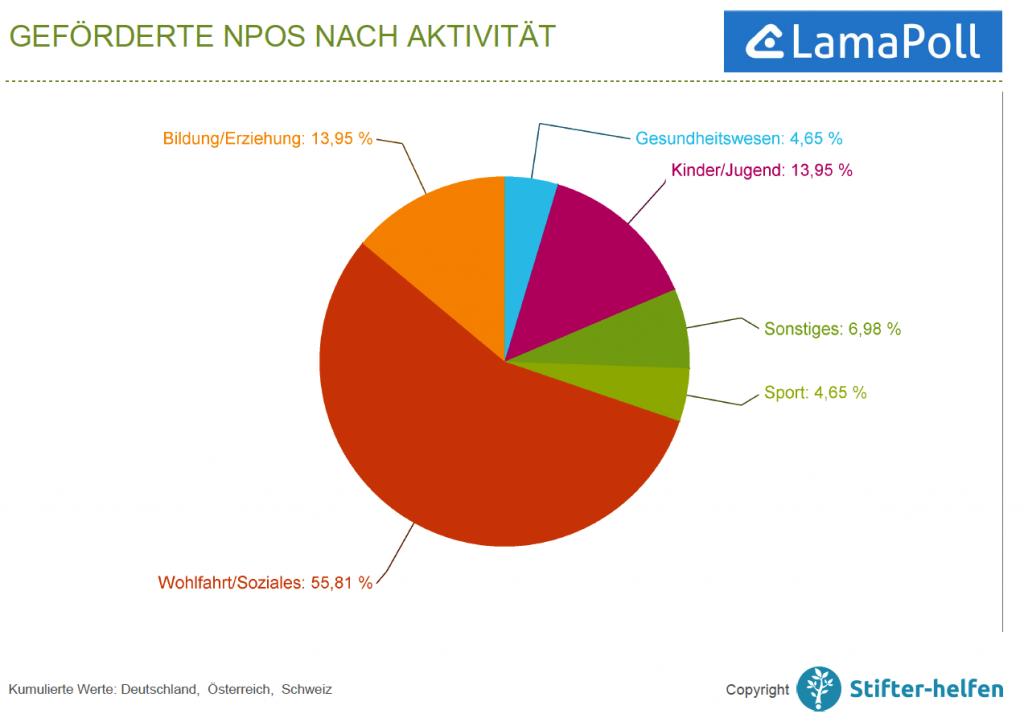 Stifter-Helfen IT-Spendenbericht LamaPoll 2018