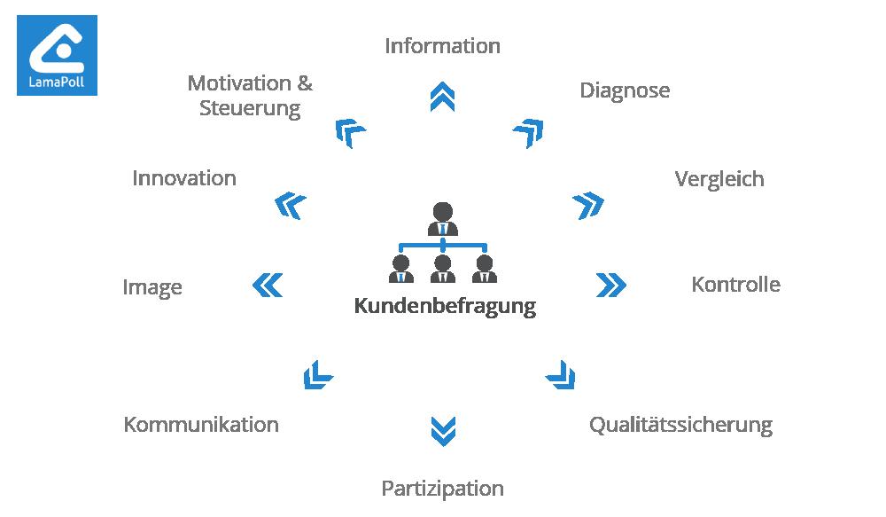 Kundenbefragung Erstellen Beispiele Vorlagen Für Online Umfragen